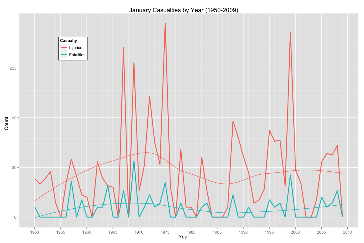 """January Tornado Casualties By Year"""